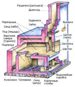 Русская печь конструкции И. С. Подгородникова
